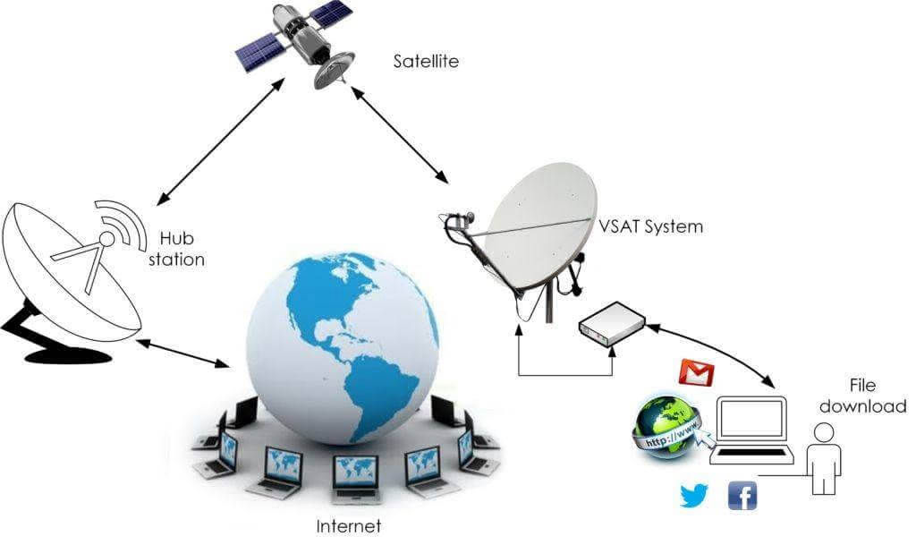 DEDICATED INTERNET ACCESS SOLUTIONS